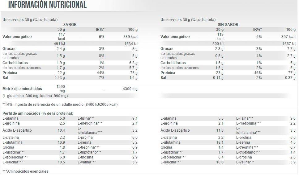 etiqueta informacion nutricional whey protein