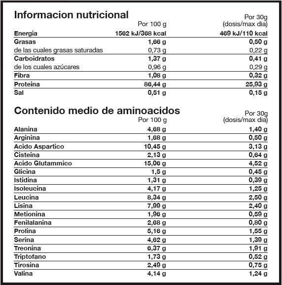 Hydrolysed-advanced-whey-namedsport-informacion-nutricional