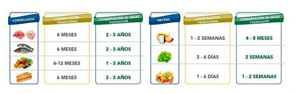 Foodsaver-FFS005X-alimentos-para-envasar